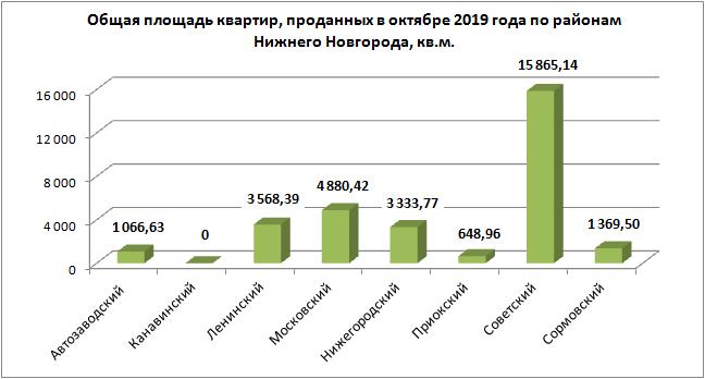 На 42,9% меньше «долевых» сделок с новостройками зафиксировано в октябре в Нижегородской области - фото 3